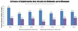 Le France de Macron, c'est record de dividendes, précarité et baisse des salaires pour les travailleurs !