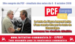 Congrès du PCF : le texte de la direction Pierre Laurent dépassé d'une courte tête !