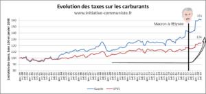 Essence : Colère citoyenne au sujet des taxes État/UE ! #CaPartDansTousLESSENCE