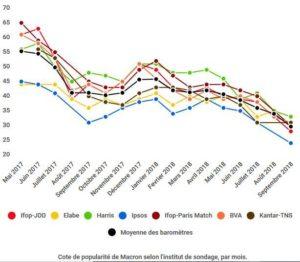 7 Français sur 10 n'en peuvent plus de Macron ! #sondage