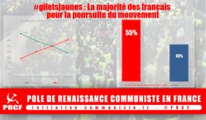 La majorité des français veut que le mouvement des #giletsjaunes continue
