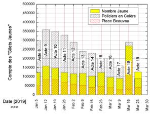 Le bilan en chiffres de l'acte 19 des gilets jaunes : le ridicule de la propagande de Castaner démontré