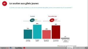 #Acte28 : les #GiletsJaunes toujours soutenus par la majorité des Français, d'après les sondages !