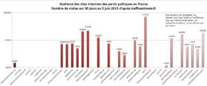 Le site du PRCF dans les 10 premiers sites internet politiques en France devant celui du PCF.