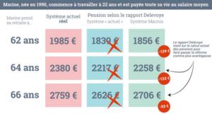 Les mensonges de Delevoye démasqués. La #Réformedesretraites Macron fait baisser les retraites.