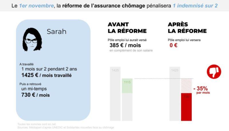 #Macron détruit l'assurance-chômage : opposons-lui l'Alternative Rouge et Tricolore ! – #FK2022 #rougetricolore #assurancechomage #Présidentielles