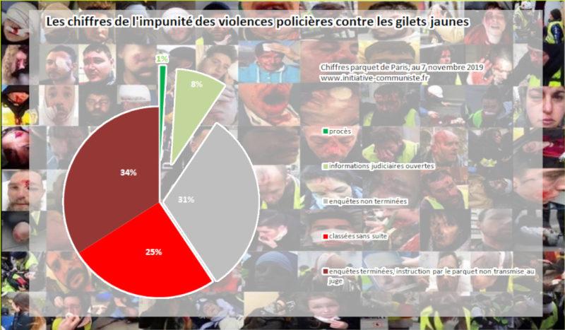 Violences policières : l'impunité, la preuve par les chiffres .
