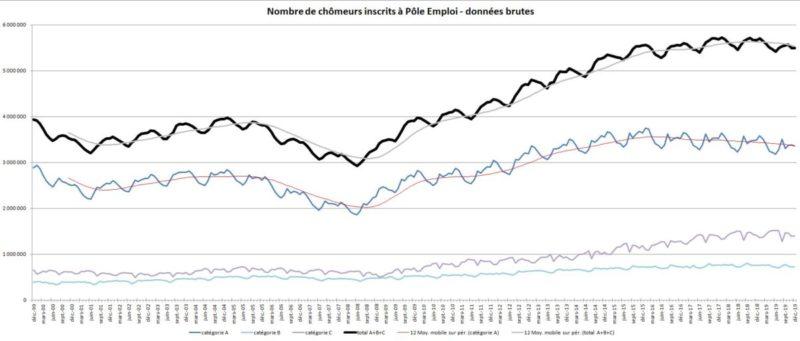 D'après l'INSEE, le chômage augmente démentant la propagande du régime Macron .