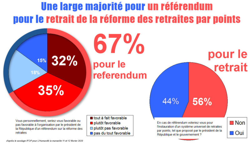 7 français sur 10 veulent un référendum pour le retrait de la réforme des retraites