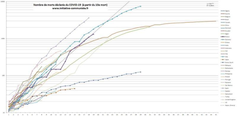 Pandémie de #COVID19 : le point sur la propagation de l'épidémie, les chiffres en France.