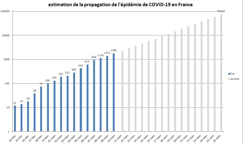 #Coronavirus : le régime Macron privilégie les profits de la classe capitaliste à la protection de la santé de tous. #covid19