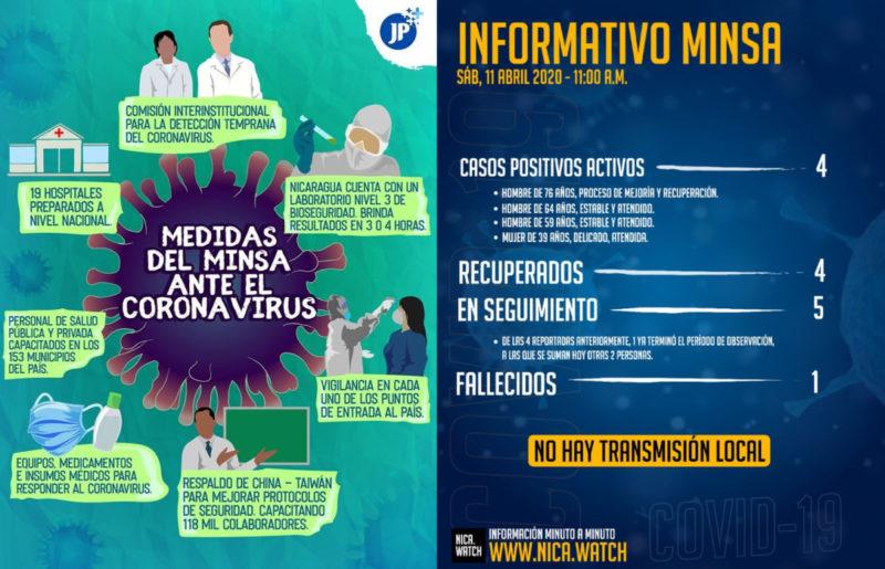 Le Nicaragua sandiniste, un modèle dans la lutte contre le coronavirus !