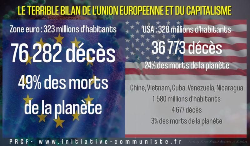 La zone euro l'endroit où on meurt le plus du COVID-19.