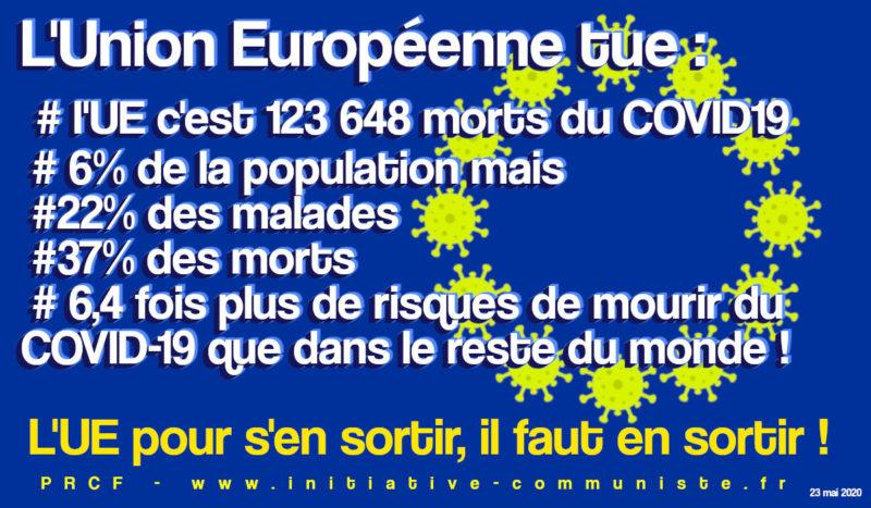 L'UE tue ? 6.4 fois plus de risque de mourir du #COVID-19 au sein de l'UE que dans le reste du monde !