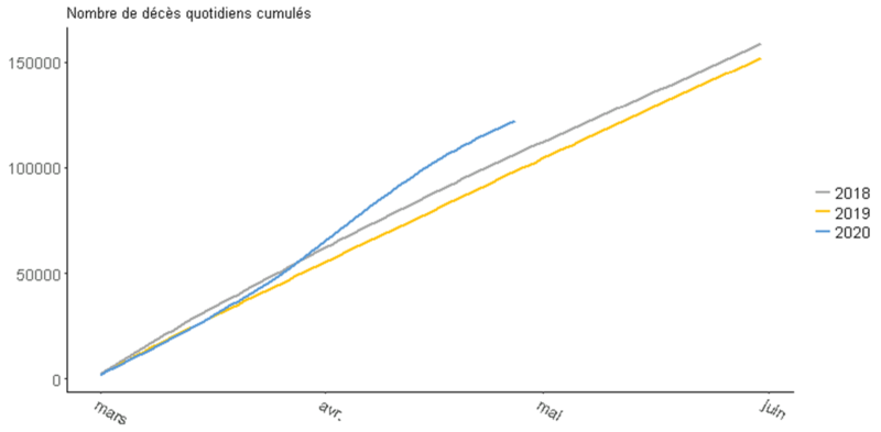 Le #COVID-19 a déjà tué 60 fois plus que la grippe en 2019 à l'hôpital.