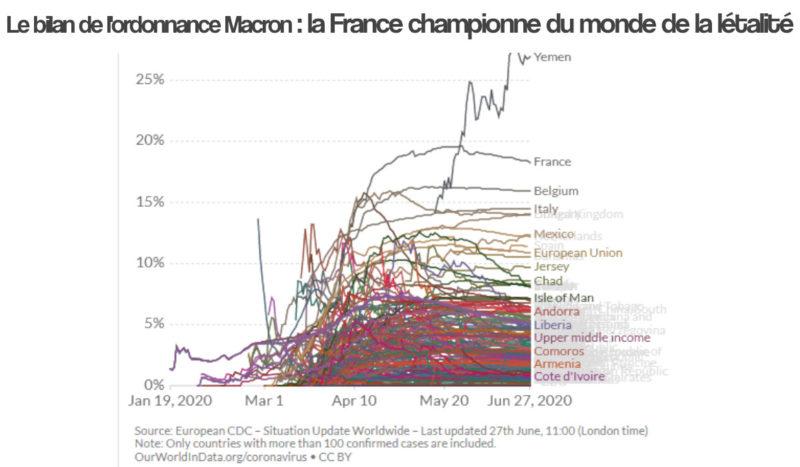 La France de Macron championne du monde de la létalité du #COVID-19 ?