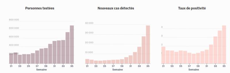 Epidémie de COVID-19 : quelques chiffres pour mesurer la situation.