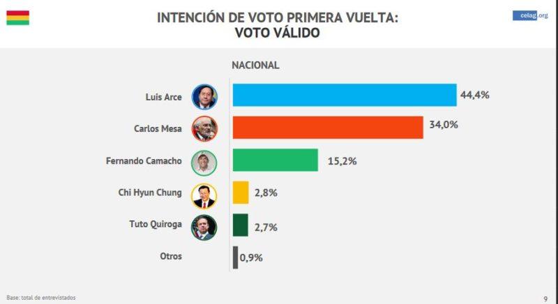 Bolivie : le MAS d'Evo Morales devrait remporter la présidentielle d'après les sondage, renversant le coup d'État dans les urnes.