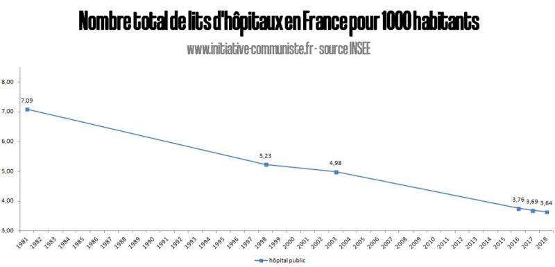 #COVID-19 aux causes de la crise : en 20 ans, le système capitaliste a fermé 30% des lits de nos hôpitaux publics.