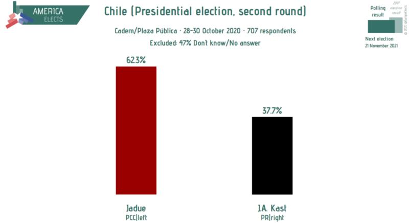 Chili : le candidat communiste en tête des sondages. Interview.