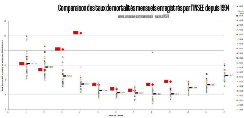 Surmortalité et covid-19 : le point avec les chiffres de l'INSEE.