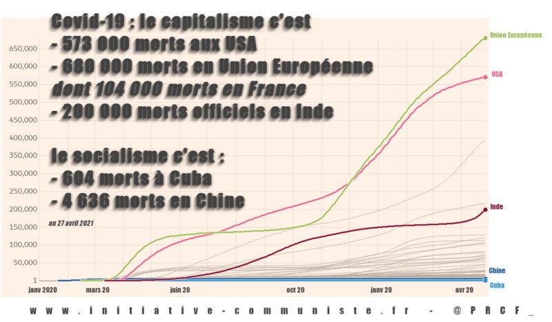 L'Inde ou la Chine, qui choisissez-vous, Messieurs les bien-pensants? Par Floréal, PRCF.