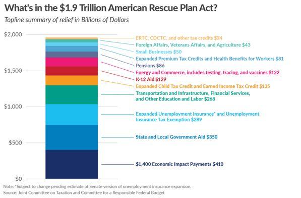 Économie : démystifions les mesures du Plan Biden, celles du grand patronat américain.