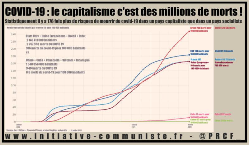 le capitalisme tue : 176 fois plus de risques de mourir du covid-19 dans un pays capitaliste que dans un pays socialiste !