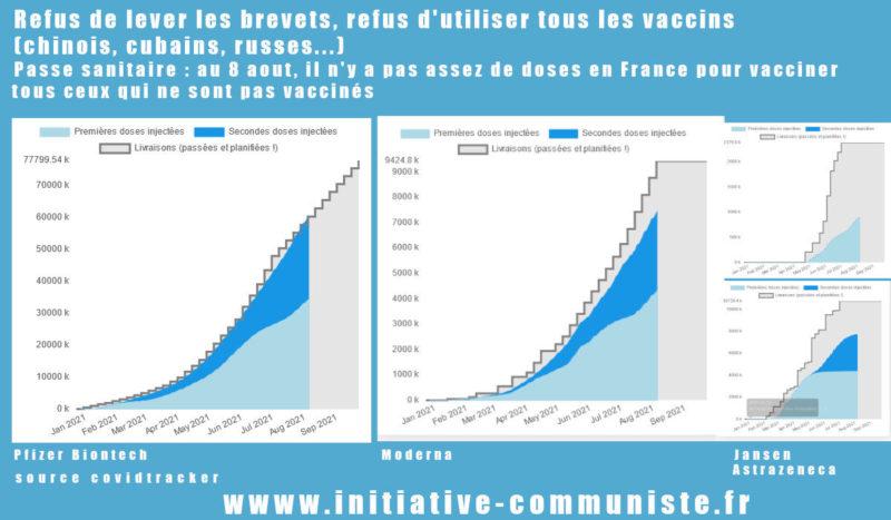 #Covi-19 #PassSanitaire : Avec à peine 8 millions de doses en stock, Macron impose le passe sanitaire sans pouvoir vacciner les 19 millions de non vaccinés qui y sont pourtant soumis !