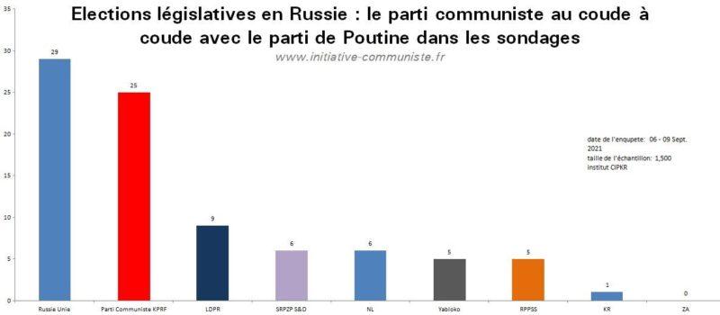 La Russie vote et la dynamique est du coté du parti communiste !